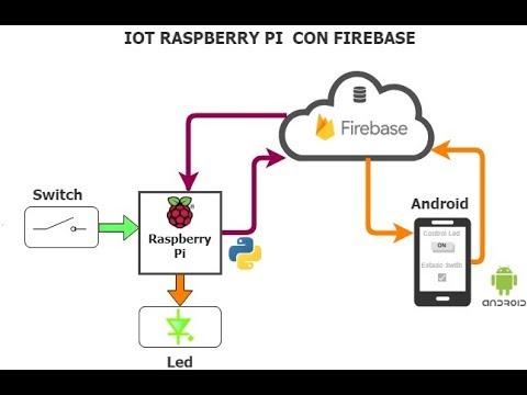Raspberry Pi IOT Con Firebase, Python y Android
